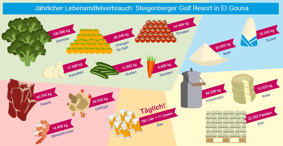 Lebensmittelverbrauch Steigenberger El Gouna
