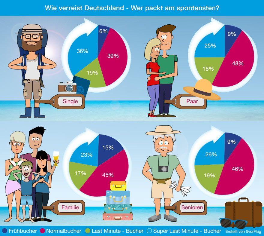Infografik-Buchungstypen-5vF