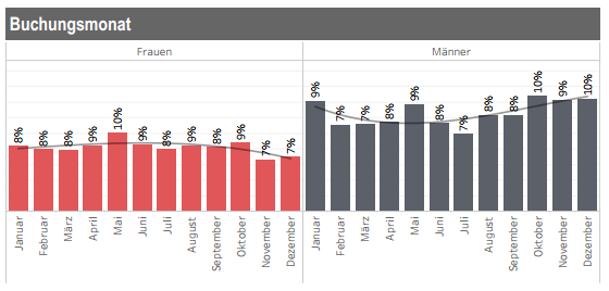 Buchungsmonat Männer vs Frauen