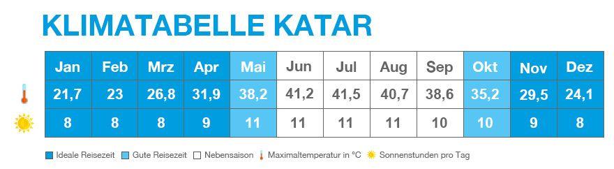 Klimatabelle von Katar