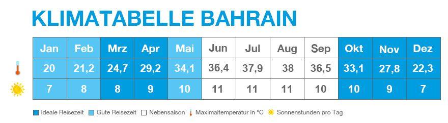 Klimatabelle von Bahrain