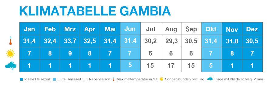 Klimatabelle von Gambia