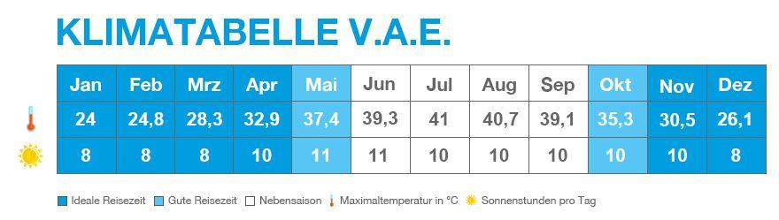 Klimatabelle von den VAE
