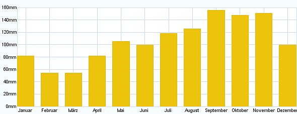 Niederschlag Coolidge - Antigua und Barbuda